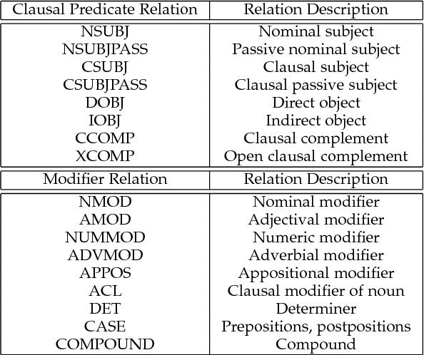 Figure 2 for Interpretable Visual Question Answering by Reasoning on Dependency Trees
