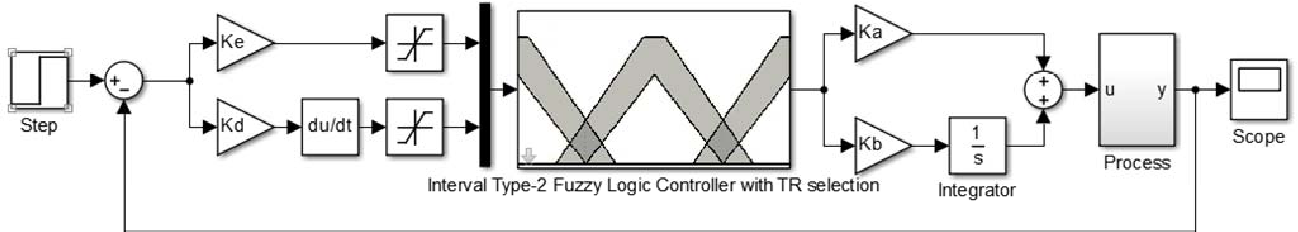 Type-2 fuzzy inference system block diagram   download scientific.