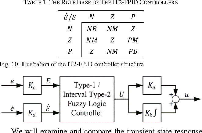 An Open Source Matlab/Simulink Toolbox for Interval Type-2 Fuzzy