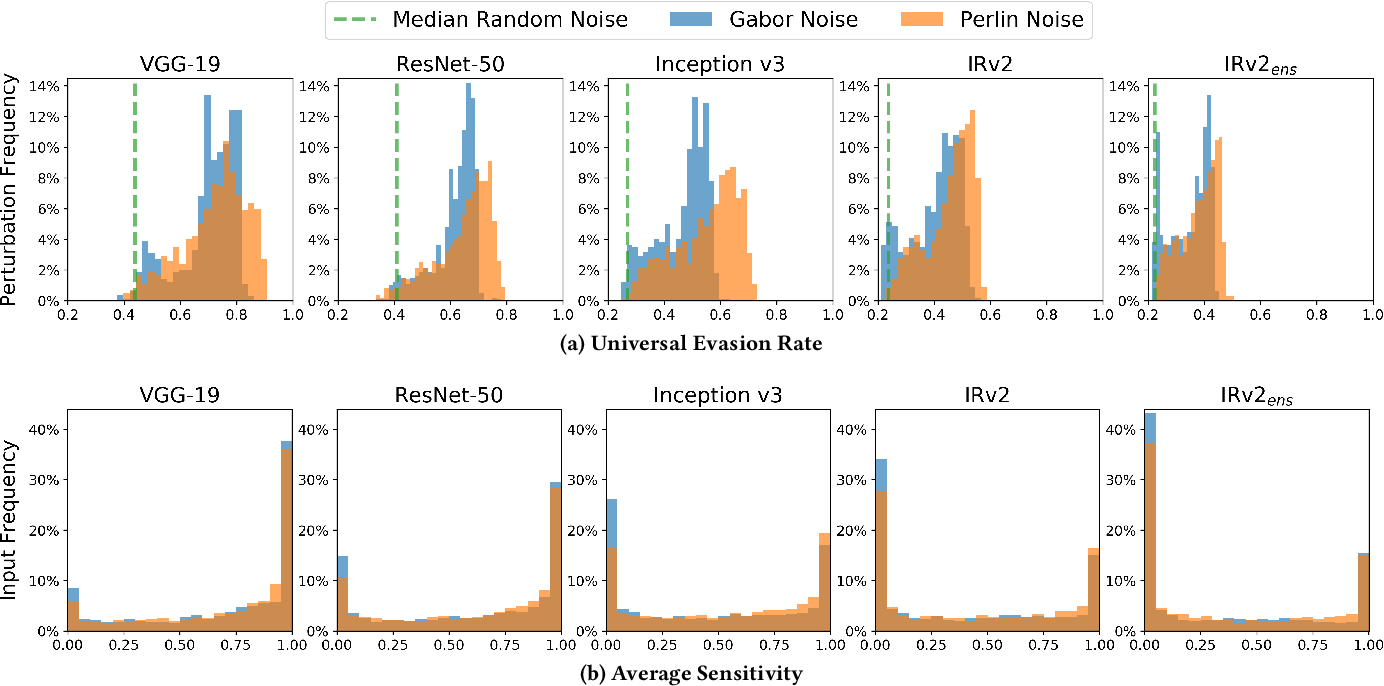 Figure 3 for Procedural Noise Adversarial Examples for Black-Box Attacks on Deep Neural Networks