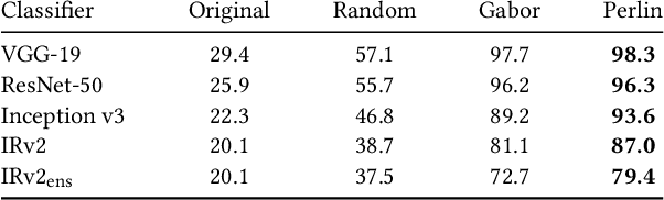 Figure 4 for Procedural Noise Adversarial Examples for Black-Box Attacks on Deep Neural Networks