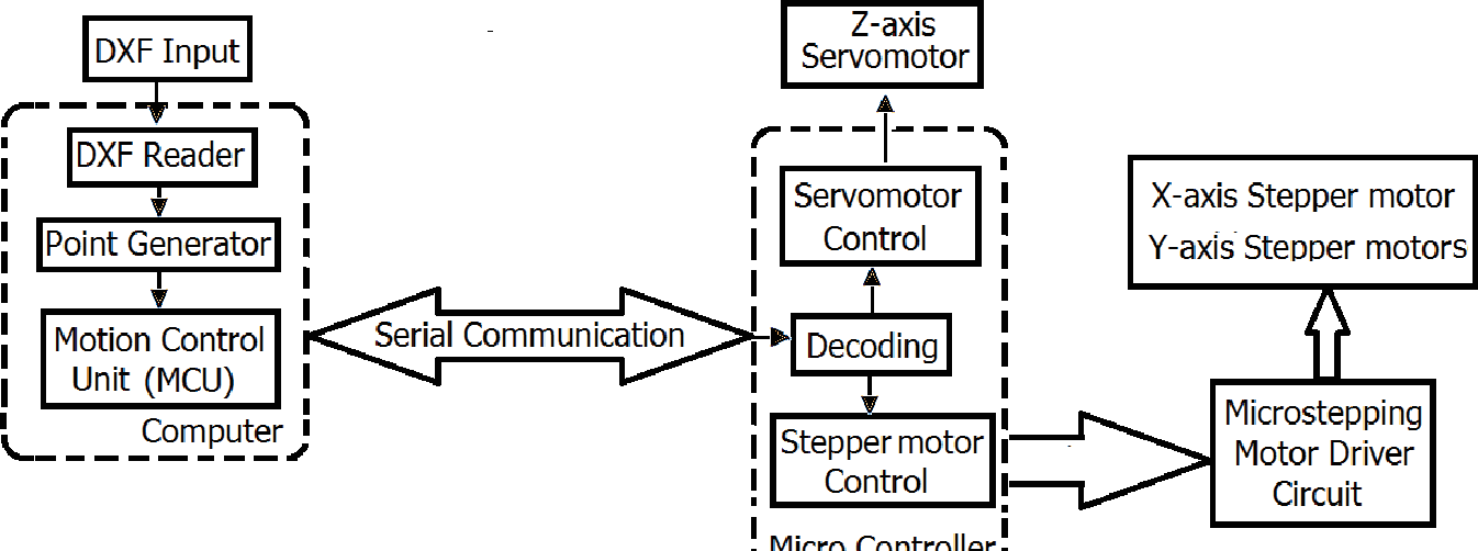Figure 1 from Python based 3-Axis CNC plotter - Semantic Scholar