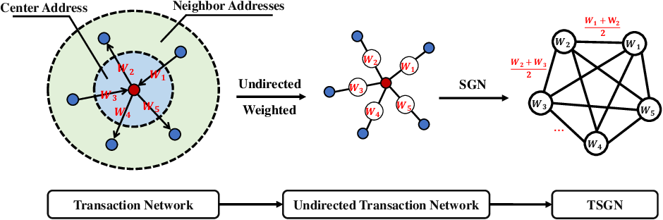 Figure 1 for TSGN: Transaction Subgraph Networks for Identifying Ethereum Phishing Accounts