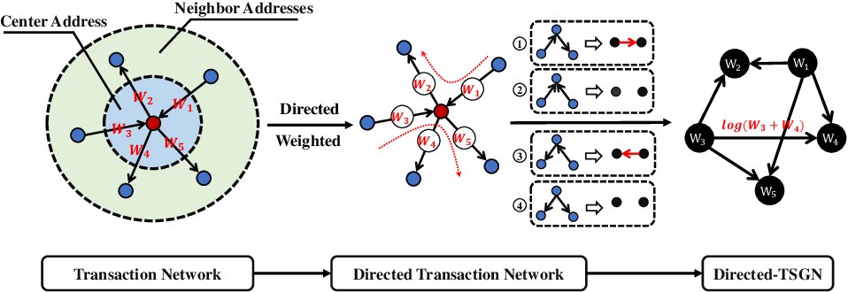 Figure 3 for TSGN: Transaction Subgraph Networks for Identifying Ethereum Phishing Accounts