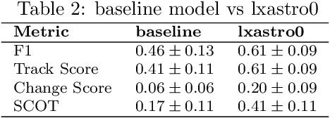 Figure 4 for The SpaceNet Multi-Temporal Urban Development Challenge