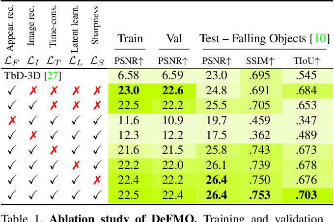 Figure 2 for DeFMO: Deblurring and Shape Recovery of Fast Moving Objects