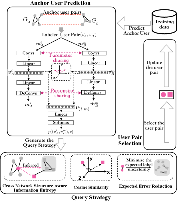 Figure 1 for Deep Active Learning for Anchor User Prediction