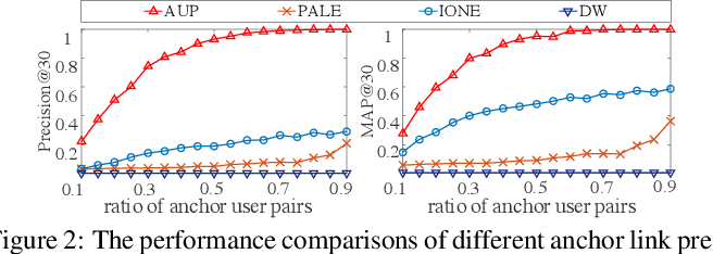 Figure 3 for Deep Active Learning for Anchor User Prediction