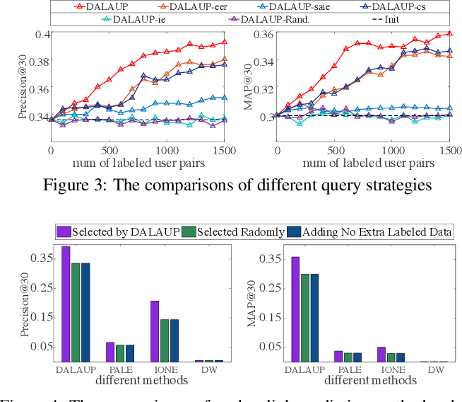 Figure 4 for Deep Active Learning for Anchor User Prediction