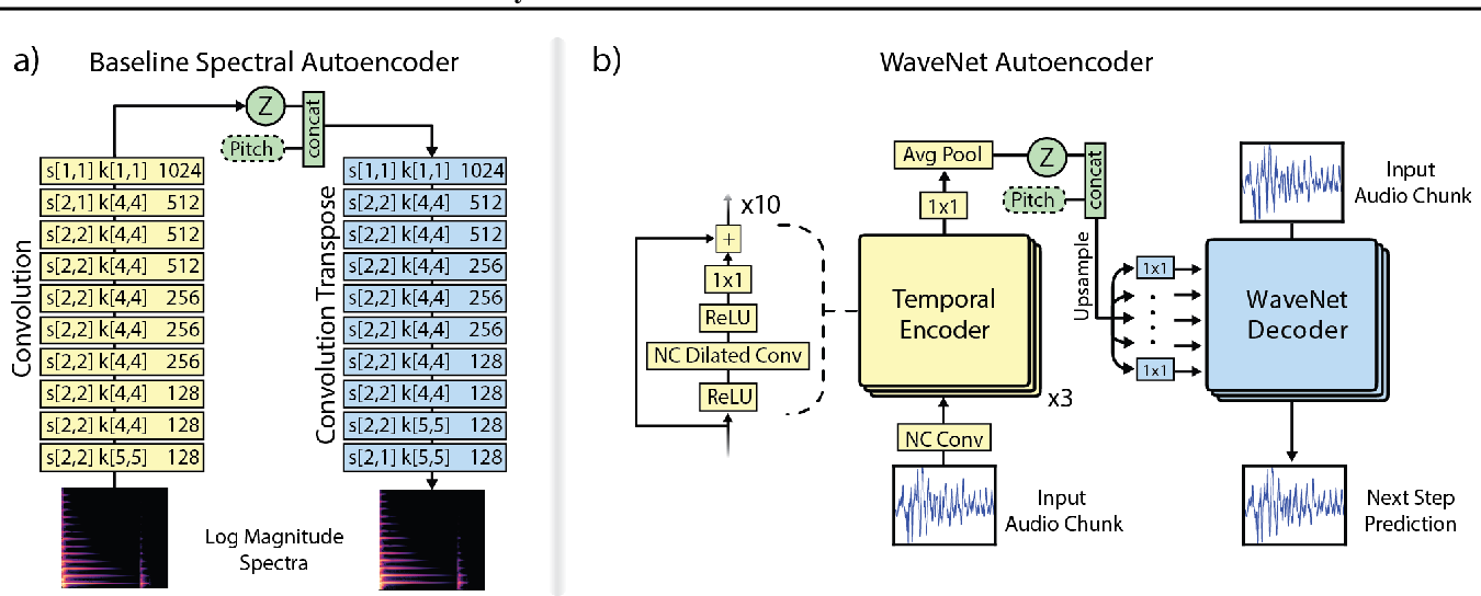 Figure 1 for Neural Audio Synthesis of Musical Notes with WaveNet Autoencoders