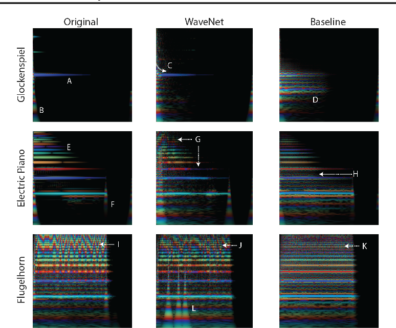 Figure 3 for Neural Audio Synthesis of Musical Notes with WaveNet Autoencoders