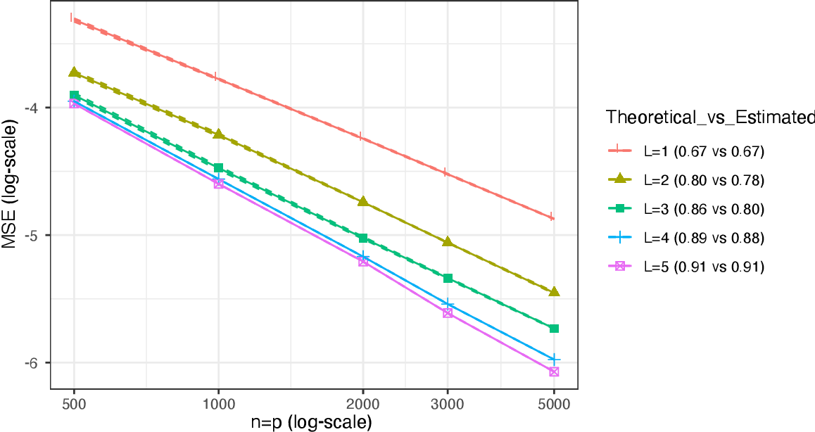 Figure 1 for On the Optimality of Nuclear-norm-based Matrix Completion for Problems with Smooth Non-linear Structure