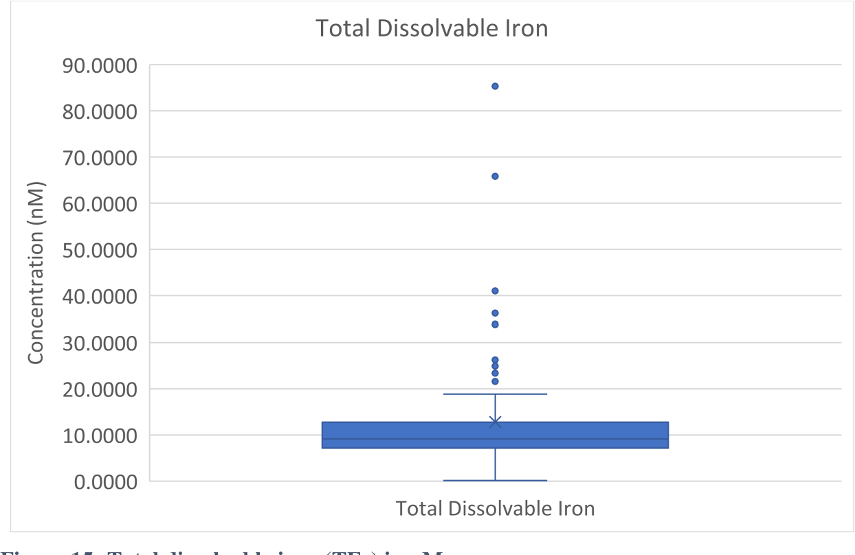 PDF] Using SeaFAST to Analyze the Rate of Change of Iron