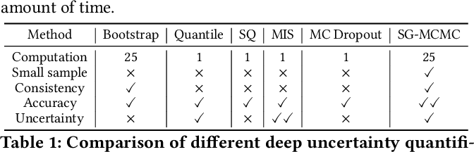Figure 1 for Quantifying Uncertainty in Deep Spatiotemporal Forecasting