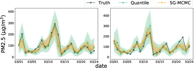Figure 2 for Quantifying Uncertainty in Deep Spatiotemporal Forecasting