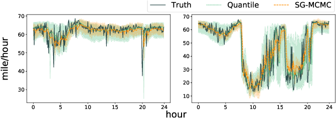Figure 4 for Quantifying Uncertainty in Deep Spatiotemporal Forecasting