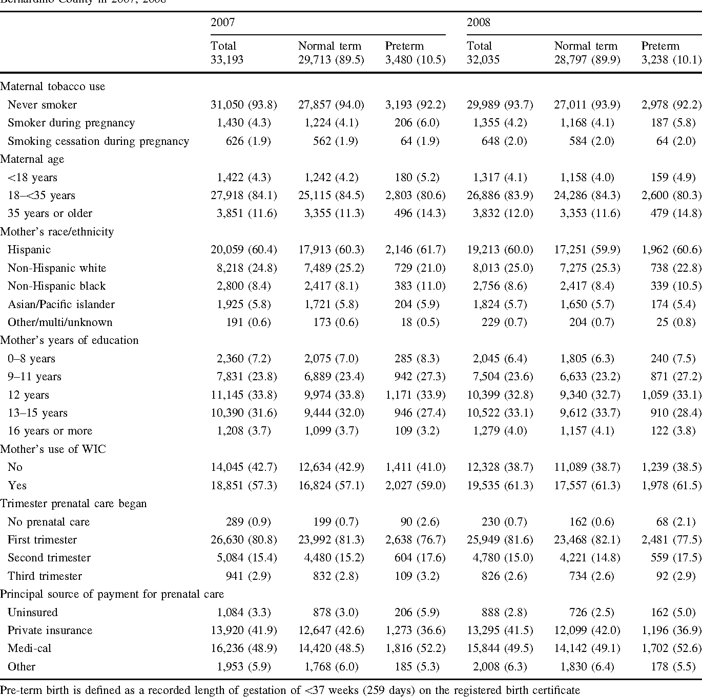Estimating The Impact Of Smoking Cessation During Pregnancy The San