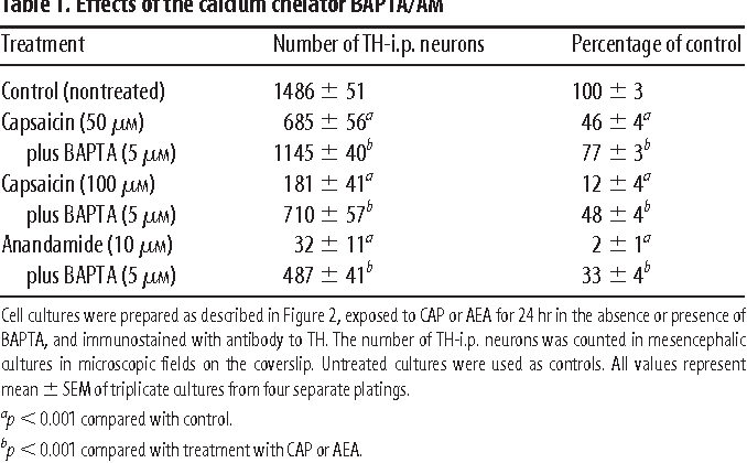 Table 1. Effects of the calcium chelator BAPTA/AM