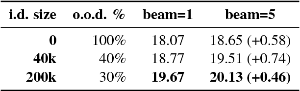 Figure 4 for The UMD Neural Machine Translation Systems at WMT17 Bandit Learning Task
