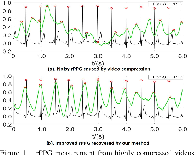 Figure 1 for Remote Heart Rate Measurement from Highly Compressed Facial Videos: an End-to-end Deep Learning Solution with Video Enhancement