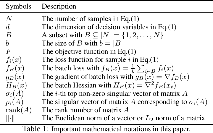Figure 1 for SPAN: A Stochastic Projected Approximate Newton Method