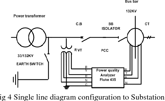 Impact Study of Wind Generation on power quality of Electrical Power