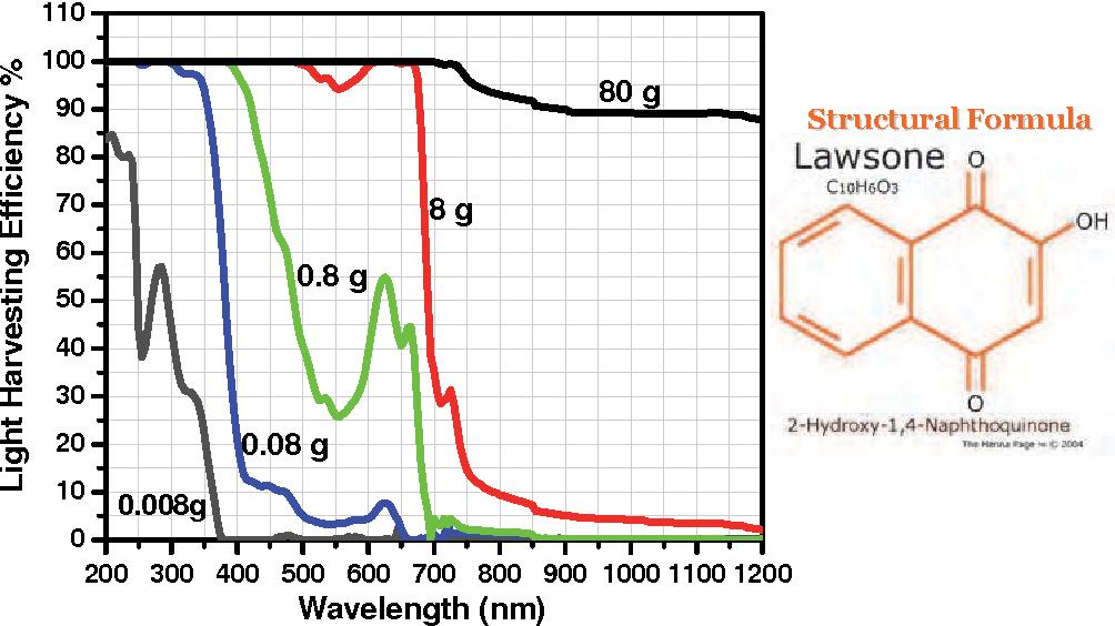 Figure 10 from 8 Dye Sensitized Solar Cells-Working