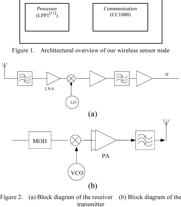 An Accurate Energy Model For Wsn Node And Its Optimal Design