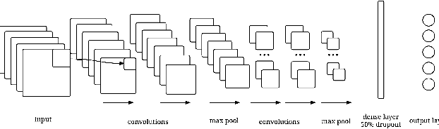 Figure 2 for Poker-CNN: A Pattern Learning Strategy for Making Draws and Bets in Poker Games