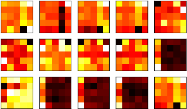 Figure 3 for Poker-CNN: A Pattern Learning Strategy for Making Draws and Bets in Poker Games