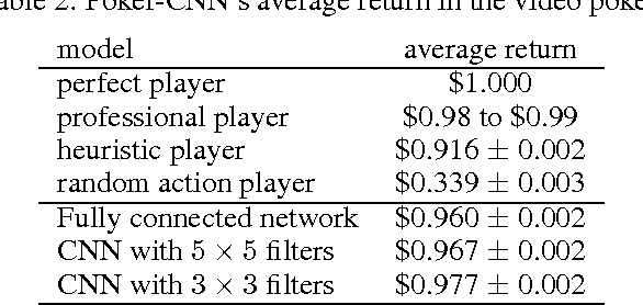 Figure 4 for Poker-CNN: A Pattern Learning Strategy for Making Draws and Bets in Poker Games