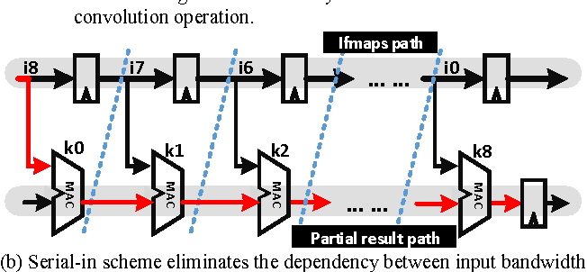 Figure 4 for Chain-NN: An Energy-Efficient 1D Chain Architecture for Accelerating Deep Convolutional Neural Networks