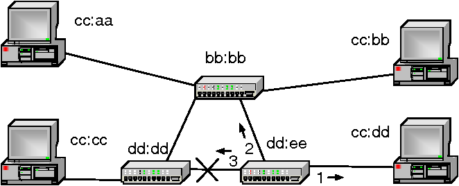 Figure 1 from Reputation Based Collaboration among Ethernet
