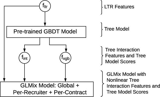 Figure 1 for Entity Personalized Talent Search Models with Tree Interaction Features