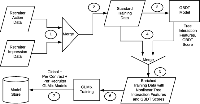 Figure 3 for Entity Personalized Talent Search Models with Tree Interaction Features