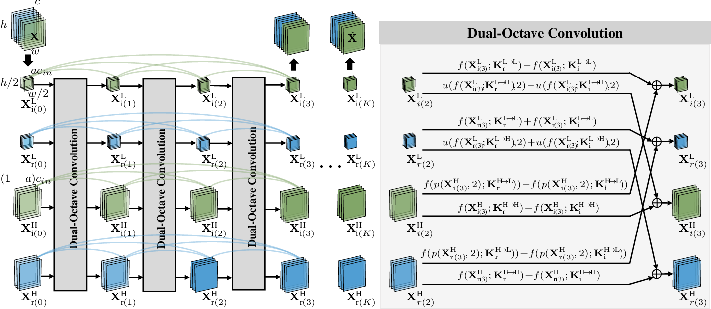 Figure 4 for DONet: Dual-Octave Network for Fast MR Image Reconstruction