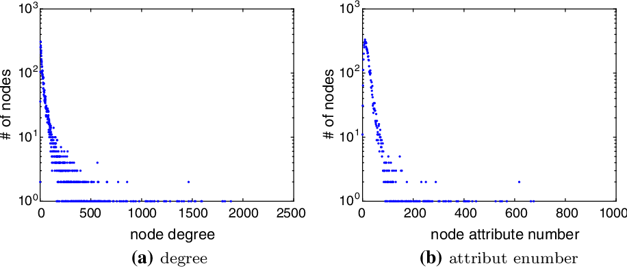 Figure 1 for Attributed Network Embedding via Subspace Discovery