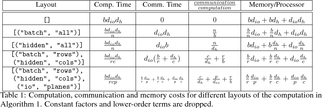Figure 1 for Mesh-TensorFlow: Deep Learning for Supercomputers