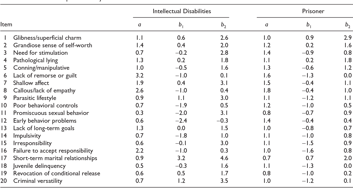 Structural Item And Test Generalizability Of The Psychopathy