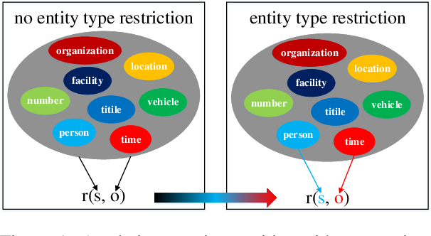 Figure 1 for Relation Classification with Entity Type Restriction