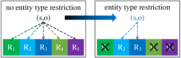 Figure 3 for Relation Classification with Entity Type Restriction
