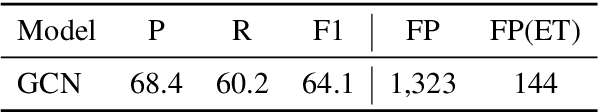 Figure 4 for Relation Classification with Entity Type Restriction