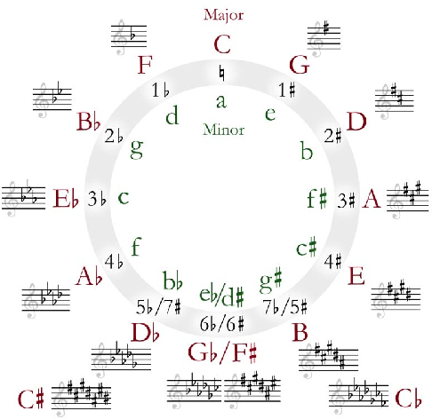 Figure 1 for JamBot: Music Theory Aware Chord Based Generation of Polyphonic Music with LSTMs
