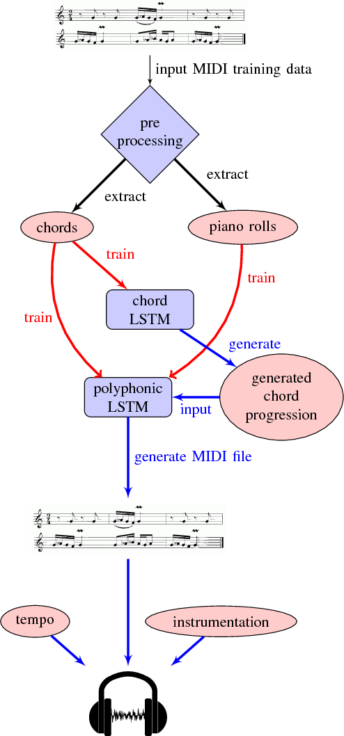 Figure 3 for JamBot: Music Theory Aware Chord Based Generation of Polyphonic Music with LSTMs