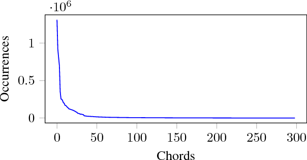 Figure 4 for JamBot: Music Theory Aware Chord Based Generation of Polyphonic Music with LSTMs