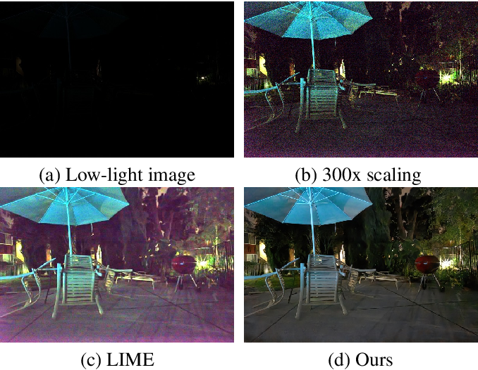 Figure 1 for Attention-based network for low-light image enhancement