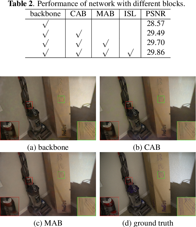 Figure 4 for Attention-based network for low-light image enhancement