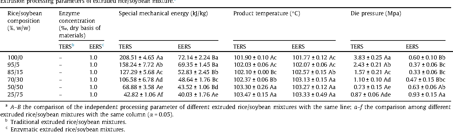 Table 1 from Effect of enzymatic (thermostable α-amylase
