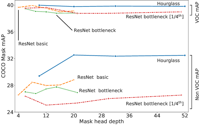 Figure 3 for The surprising impact of mask-head architecture on novel class segmentation