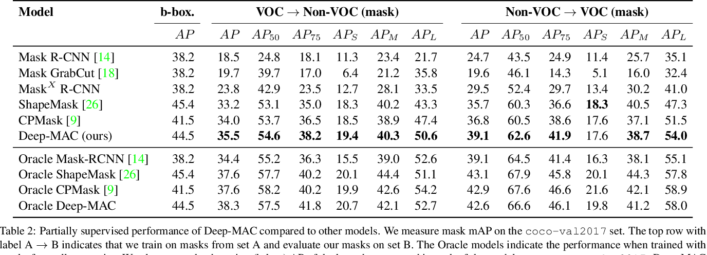 Figure 4 for The surprising impact of mask-head architecture on novel class segmentation